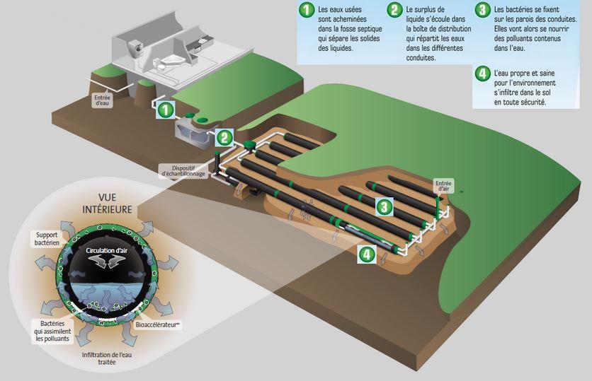 Installation septique, fosse septique enviro septic Jm Poiroer Construction